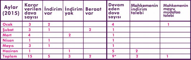 Tablo: Kadınlar Hayatlarına Sahip Çıkıyor raporunda derlenen davalara ilişkin rakamlar (Ocak-Haziran 2015). * Bazı aylarda aynı davanın farklı duruşmaları görüldüğünden toplam 13 haber içinde 9 dava bulunuyor.