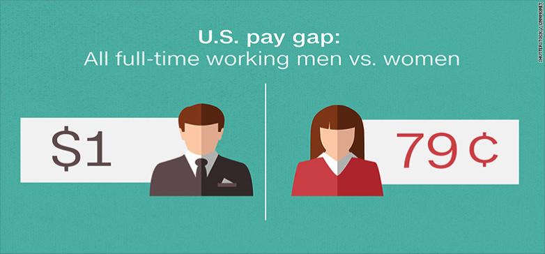 ABD'de gelir farkı: Erkekler aldığı her dolar için kadınlar 79 cent alıyor.